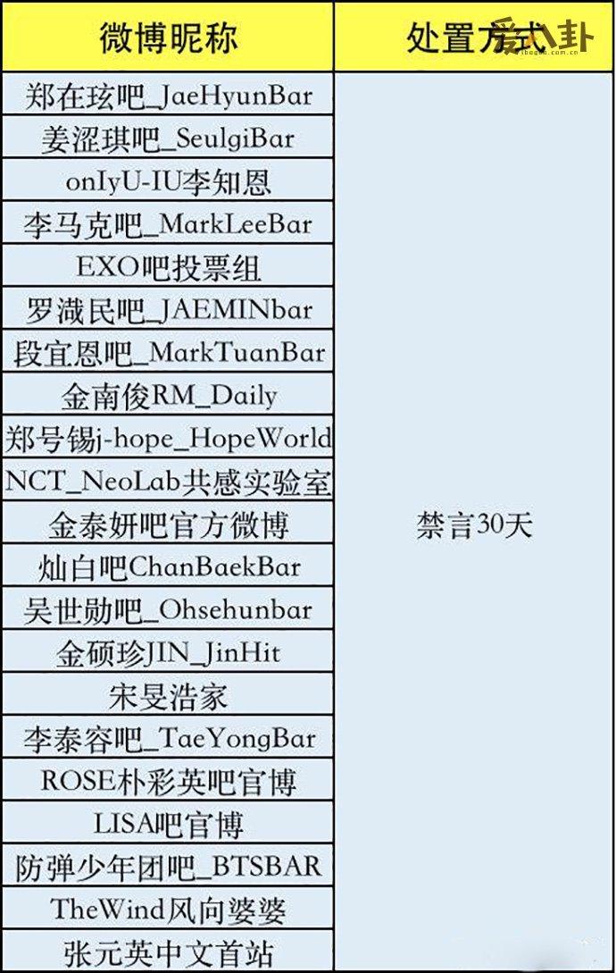 【星瓜】21家韩娱粉丝后援会被禁言怎么回事?具体是哪21家?